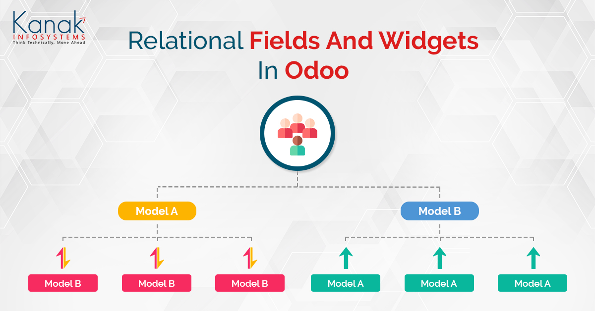 Relational Fields And Widgets In Odoo